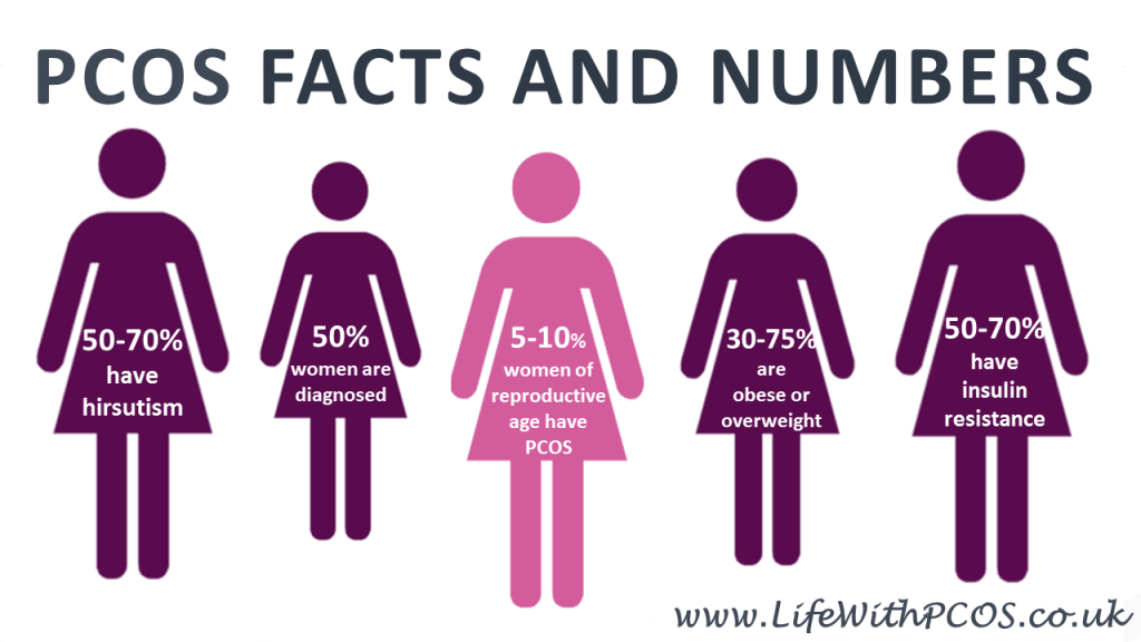 PCOS Facts and Numbers