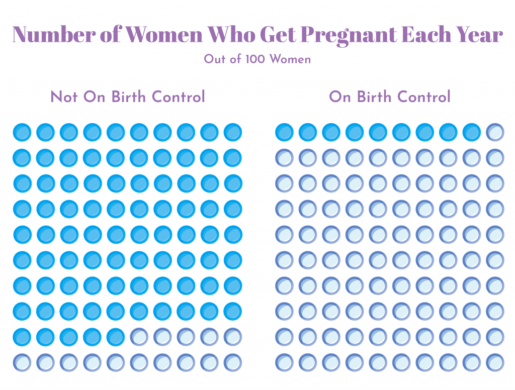 What to Know About Birth Control