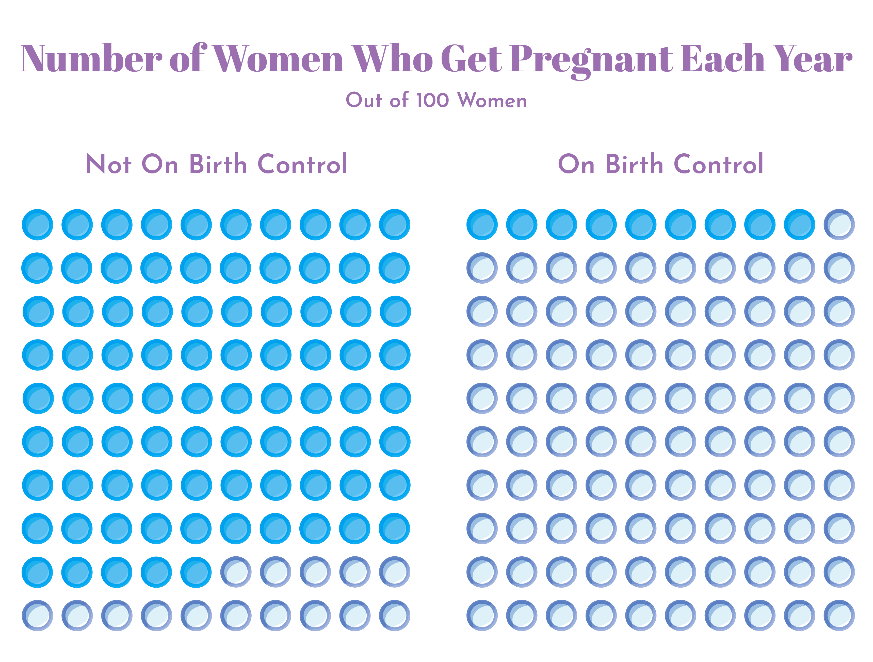 When can you start taking birth control pills after an abortion