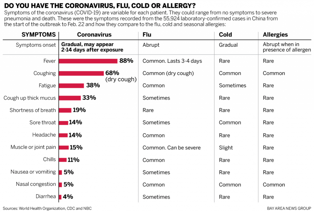 Coronavirus versus flu cold or allergy comparison chart