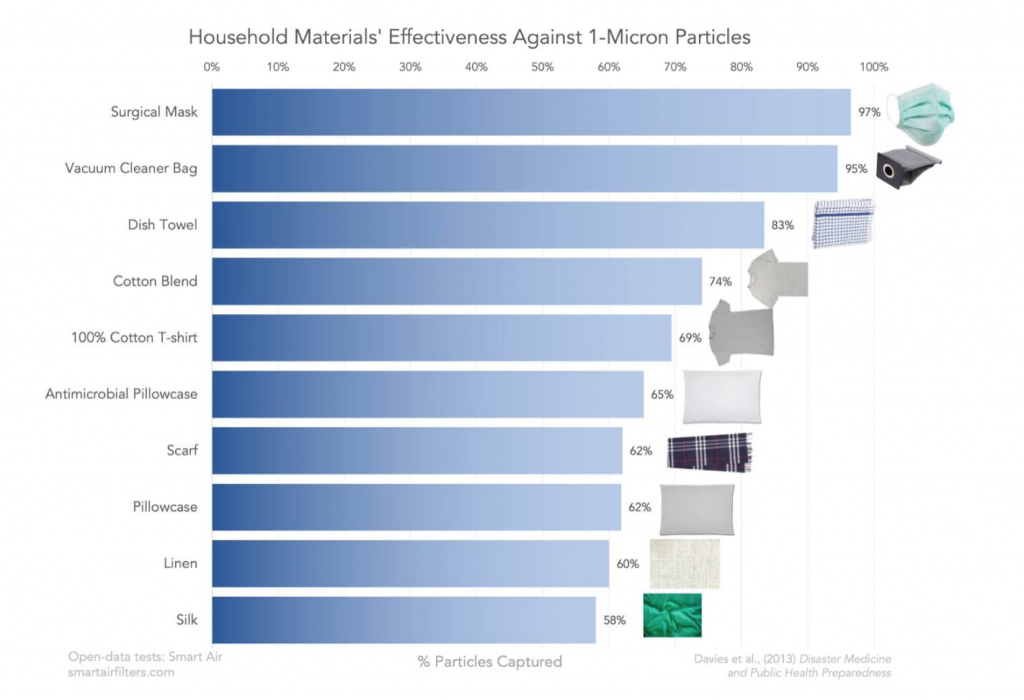 Household materials effectiveness against 1 micron particles from mask to dish towel to cotton to scarf to pillowcase linen silk