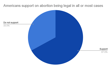 Pie Chart of American Support of Abortion Legalization